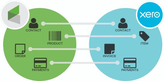 Xero Infusionsoft Integration Chart